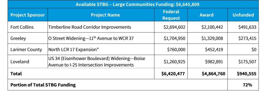 2021-2022 Call STBG Large Communities Summary