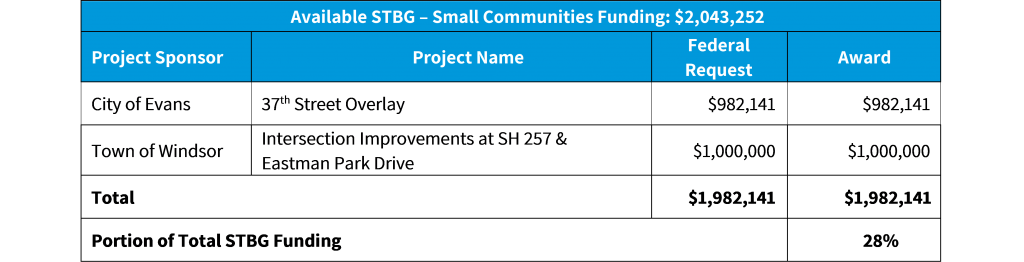 2021-2022 Call STBG Small Communities Summary