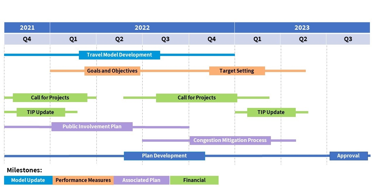RTP Timeline Schematic showing plans and processes