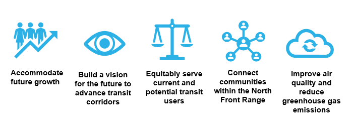 Desired Outcomes of the LINKNoCo Project