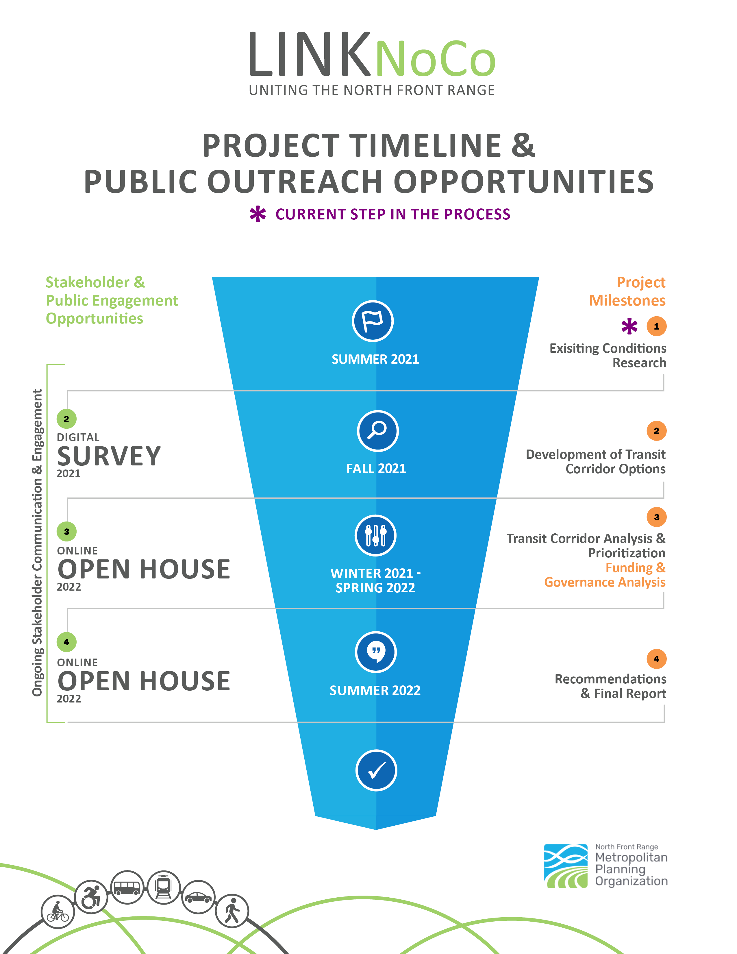 LinkNoCo Timeline showing public outreach and plan steps