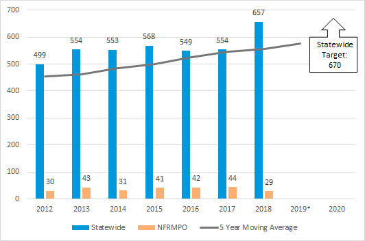 Chart of number of statewide and NFRMPO non-motorized fatalities and serious injuries from 2012-2020 with 5 year moving average