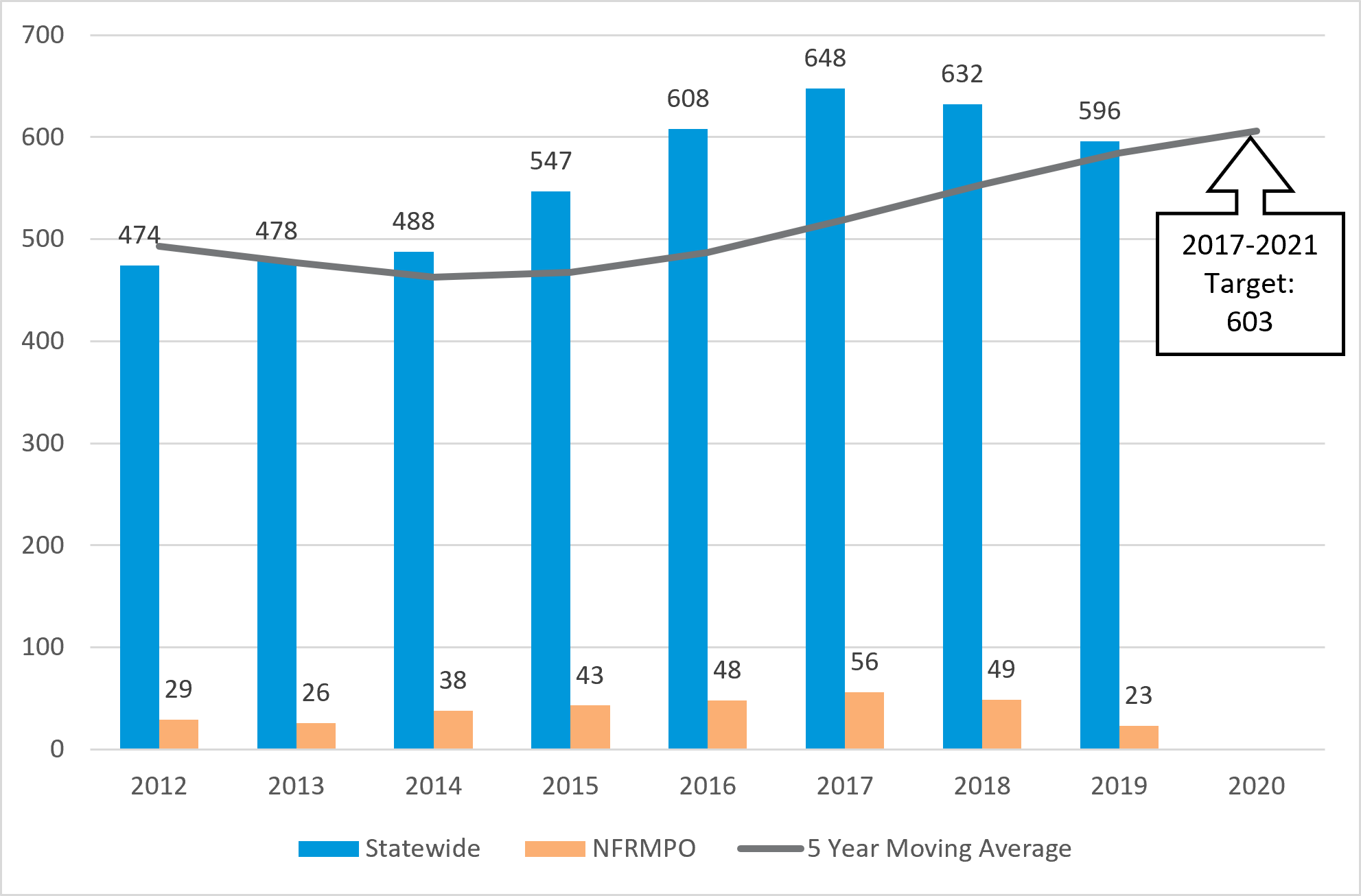 Chart of number of statewide and NFRMPO fatalities from 2012-2020 with 5 year moving average