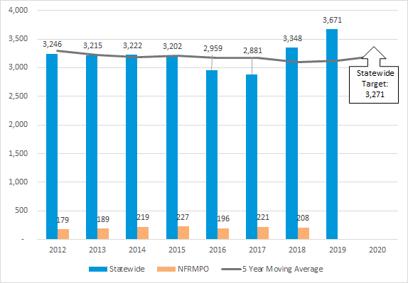 Chart of number of statewide and NFRMPO serious injuries from 2012-2020 with 5 year moving average