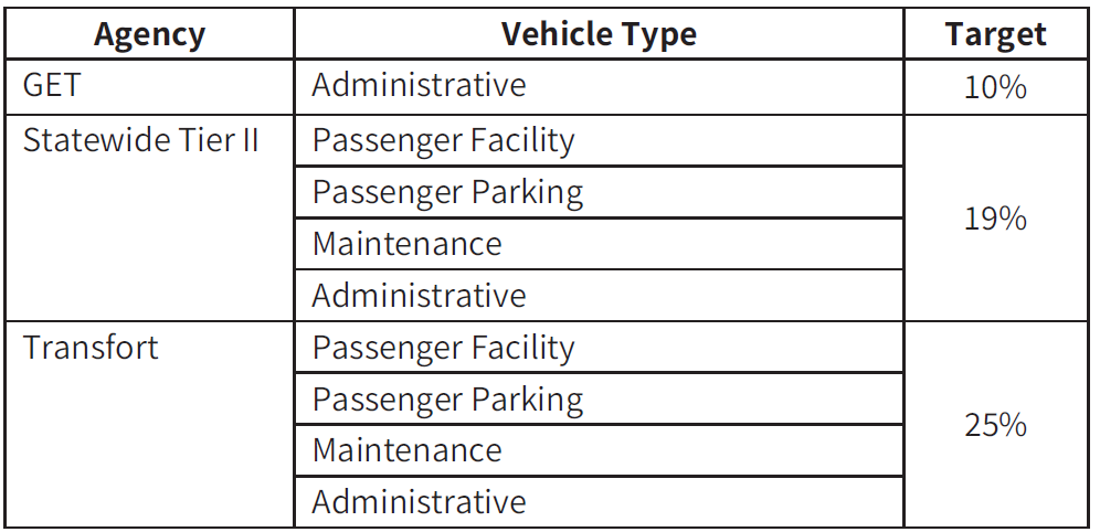 Table of transit agency targets for percent passenger and maintenance facilities rated below condition three
