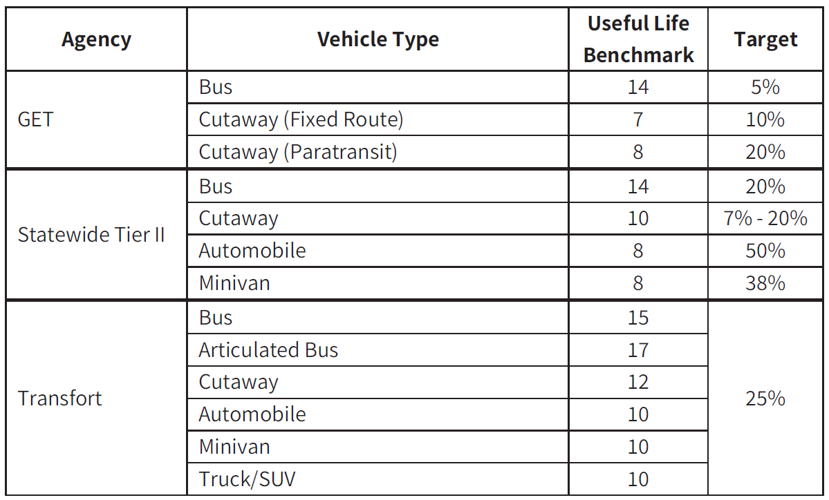 Table of transit agency targets for percent revenue vehicles meeting or exceeding useful life benchmark