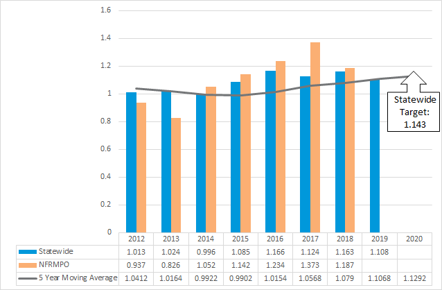 Chart of rate of statewide and NFRMPO fatalities per 100M VMT from 2012-2020 with 5 year moving average