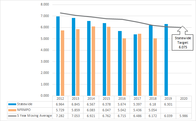 Chart of rate of statewide and NFRMPO serious injuries per 100M VMT from 2012-2020 with 5 year moving average